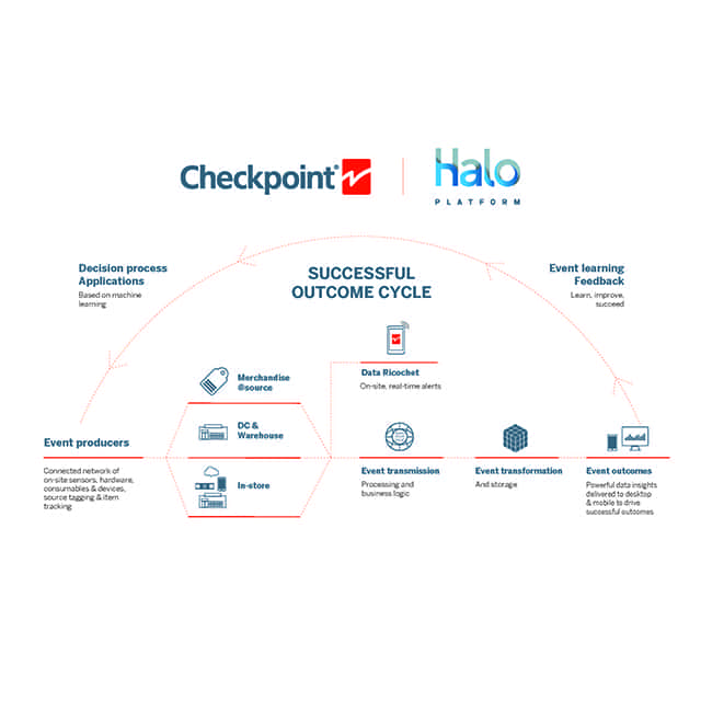 HALO IoT-Plattform