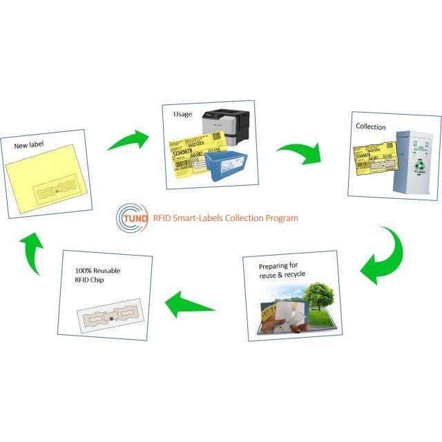 RFID-Wiederverwendung