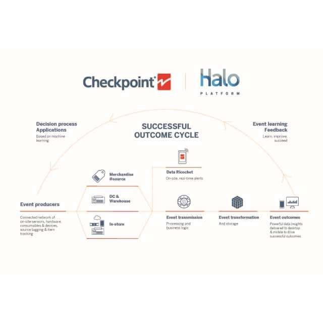 Checkpoint Systems kündigt HALO IOT-Plattform an